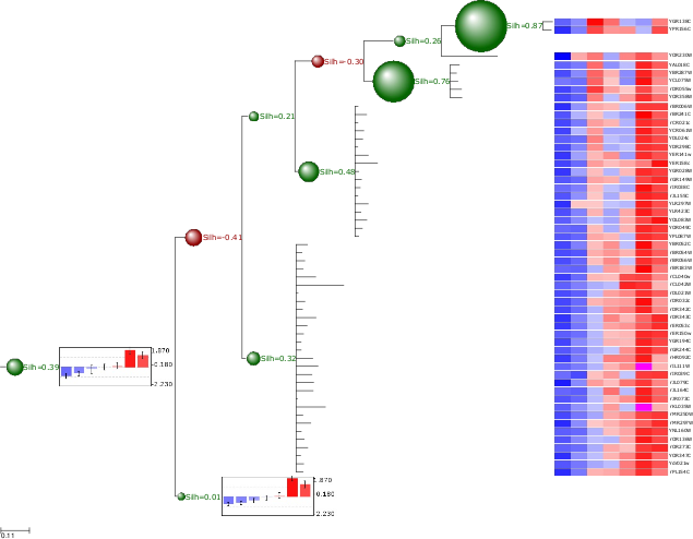 Clustering Trees — ETE Toolkit - analysis and visualization